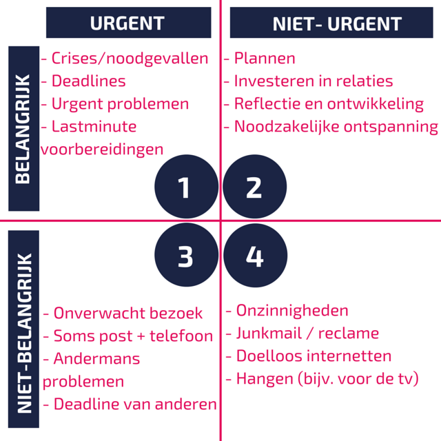 Gewoonten van een professional (deel 2) - Belangrijk vs. Urgent - My ...