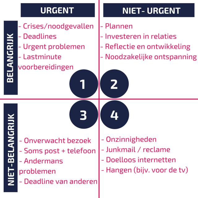 Eisenhower-model Belangrijk vs. Urgent